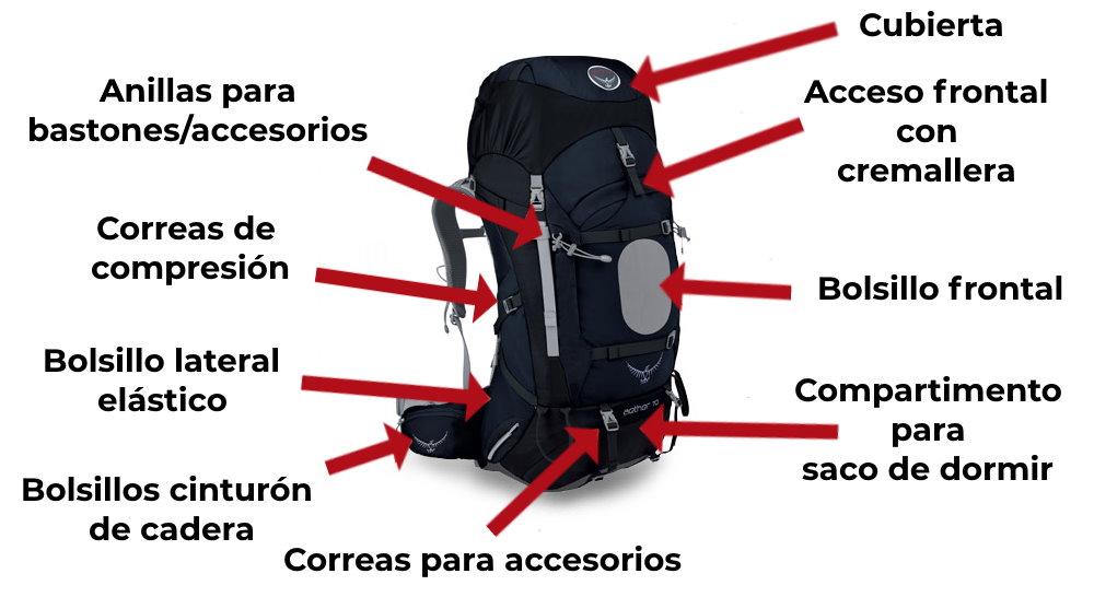 caracteristicas tipicas mochilas parte delantera