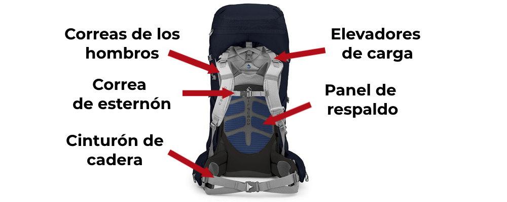 caracteristicas tipicas mochilas parte trasera